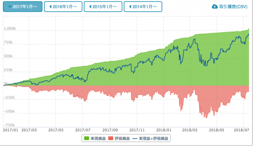 インヴァスト証券のトライオートETFを始めました!滑り出し好調!