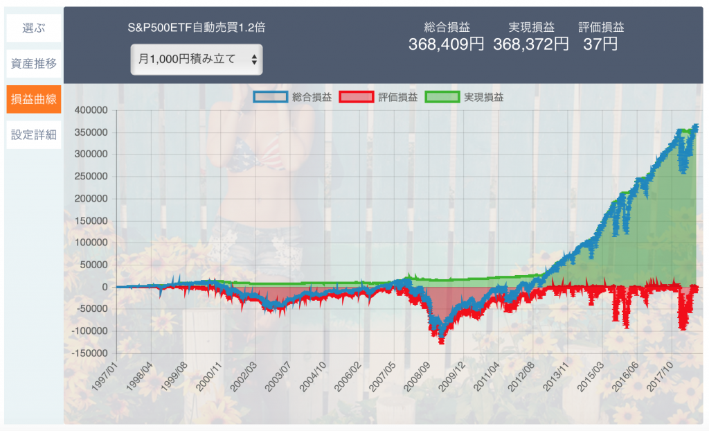 アメリカ株のS&P500ETF